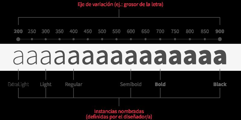 Esquema eje variable